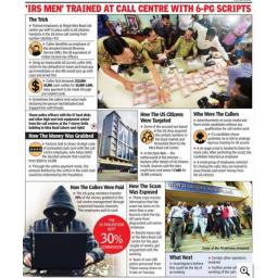 Tri kol centra u Indiji na prevaru od američkih građana ukrali 75 miliona dolara